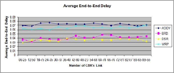 Average end-to-end delay in twelve CBR s link Figure 6.