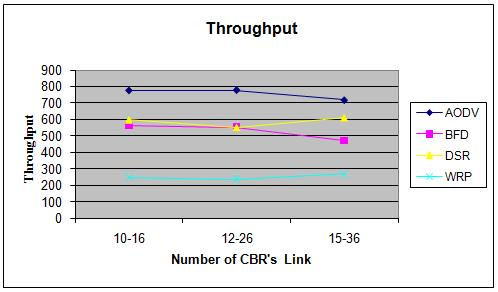 shown the effect on Average End-to-End Delay after CBR s link varies
