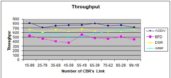 figure 8. Throughput in six CBR s link figure 9.