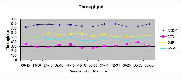 Throughput in twelve CBR s link figure 11.