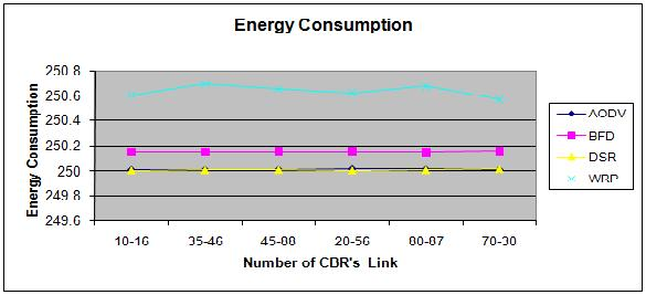 Figure 13. Energy Consumption in six CBR s link Figure 14. Energy Consumption in nine CBR s link Figure 15. Energy consumption in twelve CBR s link Figure 16.