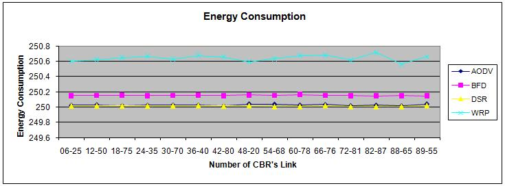 Effect of varying CBR s links on Average end-to-end Delay, Throughput, and Energy Consumption The graphs given for Average end-to-end Delay showed the behavior of the four routing protocols,