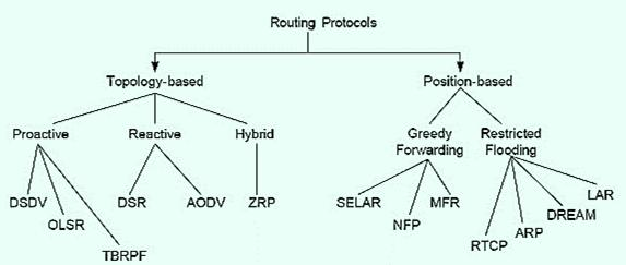 MANET Protocol Zoo Topology based routing Proactive approach, e.g., DSDV. Reactive approach, e.g., DSR, AODV, TORA. Hybrid approach, e.g., Cluster, ZRP.