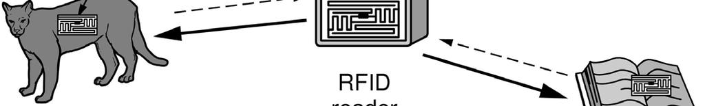 RFID and Sensor Networks (1) Passive UHF RFID networks everyday y objects: Tags (stickers with