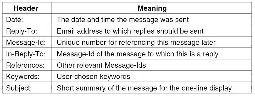 Message Formats (2) Other