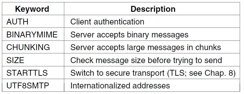 Message Transfer (3) Common SMTP