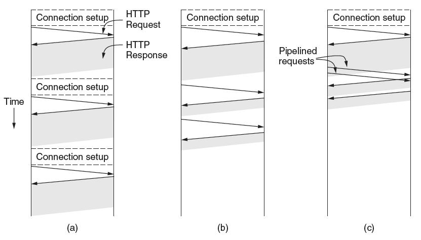 HTTP (2) HTTP uses persistent connections to improve performance One connection for