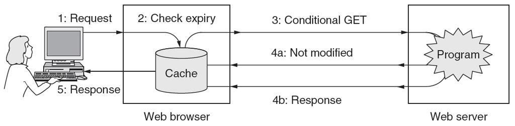 HTTP (6) HTTP caching checks to see if the browser has a known fresh copy, and if not if the server has
