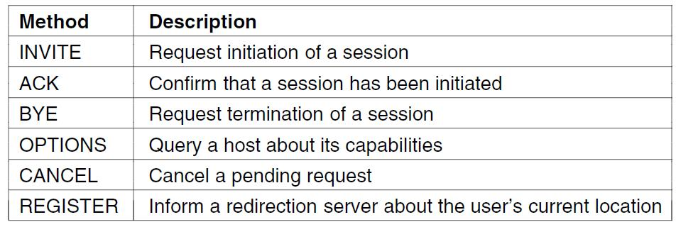 Real-Time Conferencing (5) SIP (Session Initiation Protocol) is an alternative to H.