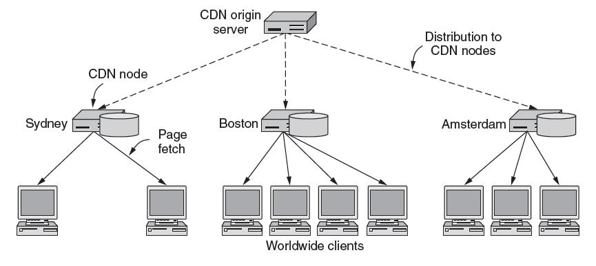 CDNs Content Delivery Networks (1) CDNs scale Web servers