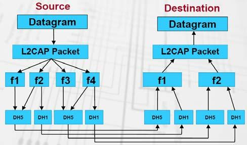 L2CAP Logical Link Control and Adaptation Layer Protocol Layered over baseband protocol and LMP Supports services Segmentation/reassembly Baseband packets are size-limited