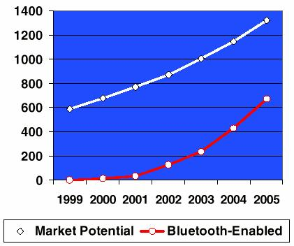 15.1 standard 01-1010 Bluetooth Demystified 3 Bluetooth Market and Applications 700 600 500 400 300 200 100 0 2000 Million units 2001 2002 2003 2004