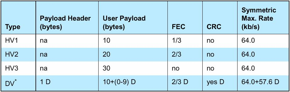 packets: AUX1, DH1, DH3, DH5 Baseband control packets: NULL, POLL, ID, FHS Basic Rate Enhanced Data Rate 01-1010 Bluetooth Demystified 11 Data