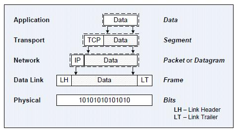 Encapsulation The process of adding a header or trailer to the PDU at each layer of the OSI is called encapsulation.