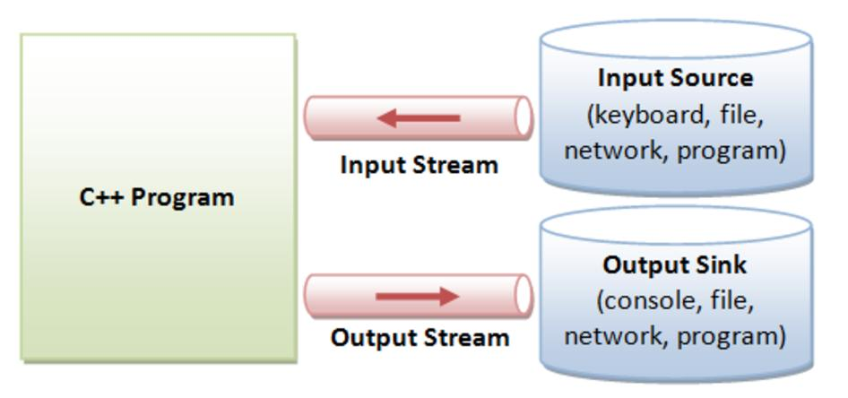 Input and Output (IO) Chua Hock-Chuan: Programming Notes C/C++ IO are based on streams, which are sequence of bytes flowing in and out of the programs (just like water and oil flowing through a pipe).
