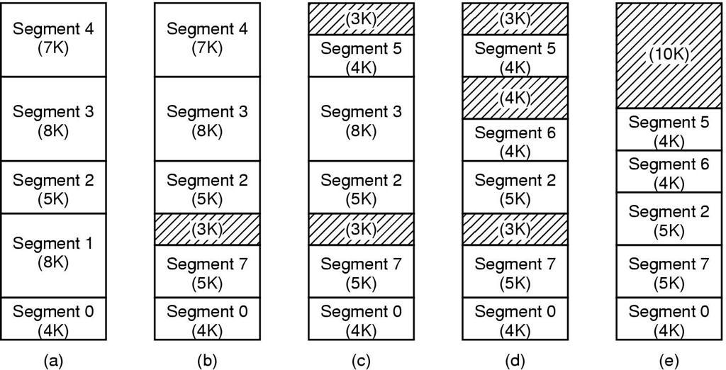 Segmentation Segment size can be dynamically changed Update the length in segment table entry May require relocation of the segment in memory MMU must check address correction based on the current