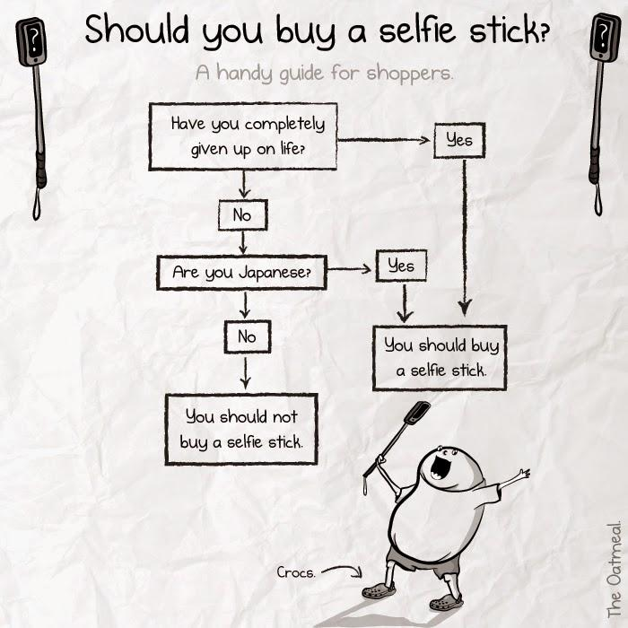 Decision Tree for Selfie