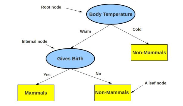 Decision Trees Defined by a hierarchy of rules (in form of a tree) Rules form the internal nodes of the tree (topmost