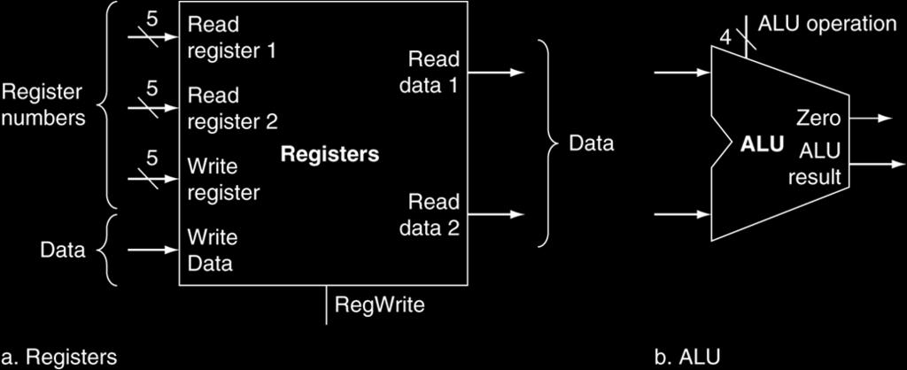 R-Format Instructions Read two register operands Perform