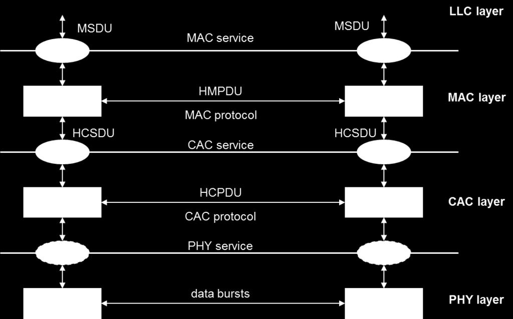 characteristics MAC protocol o MAC service, compatible with ISO MAC and ISO MAC bridges o uses HIPERLAN CAC CAC protocol o provides a CAC service, uses the PHY layer, specifies hierarchical access