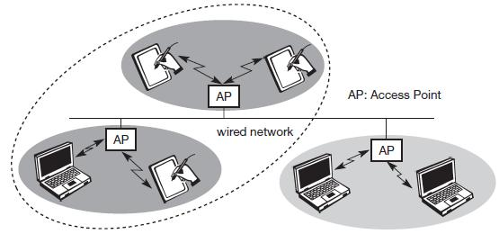 Infrastructure and ad-hoc networks Example of three infrastructure-based wireless