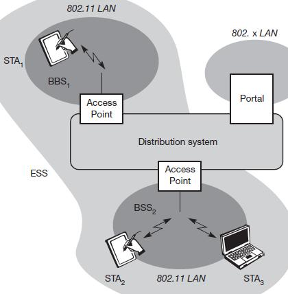 System architecture stations (STAi) access points (AP) basic service
