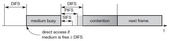 11 PHY frame using FHSS Start frame delimiter (SFD), PLCP_PDU length word (PLW), PLCP signalling field (PSF), Header Error Check Direct sequence spread spectrum 11 PHY frame using DSSS Infra red