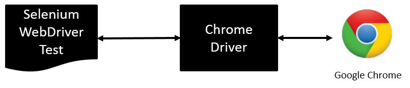Chapter 1 driver.gettitle()); @After public void teardown() throws Exception { // Close the browser driver.