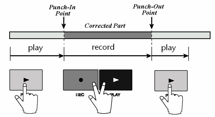 Punch In/Out If you make a mistake while recording, you can punch-in at the spot that the mistake was made. To punch-in simply means to start recording again at the point where the mistake was made.