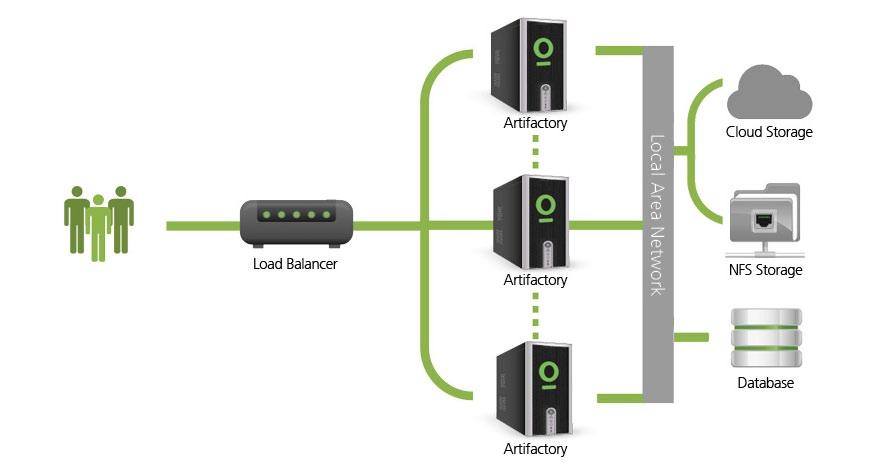 High Availability Artifactory supports a High Availability network configuration with a cluster of 2 or more Artifactory servers on the same Local Area Network.