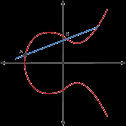 TLS Elliptic Curve DH Elliptic curve point multiplication A A=B A B=C A C=D A D=E Operation used in ECDH ag = G G G G