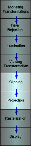 Clipping and Projection We specify a volume called a viewing frustum Map the view frustum to the unit cube Clip
