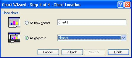 6. The Chart Location dialog box: Click As new sheet if the chart should be placed on a new worksheet or select As object in if the chart should be embedded in an existing sheet and select the
