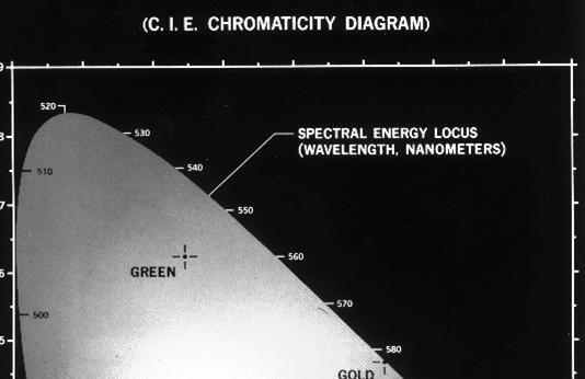 CIE Diagram (1931 & 1976) Universal standard Color (ignoring intensity) represented as affine combination of 3