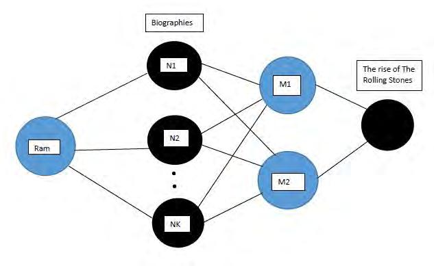 2. Graph Theory Approach We have already demonstrated how the Recommender System algorithms work by explaining their basic principles and sample applications.
