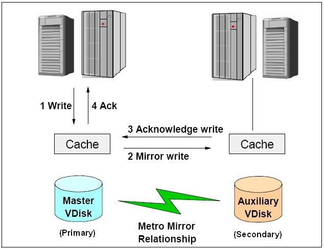 For Metro Mirror, one volume is designated as the primary and the other volume is designated as the secondary.