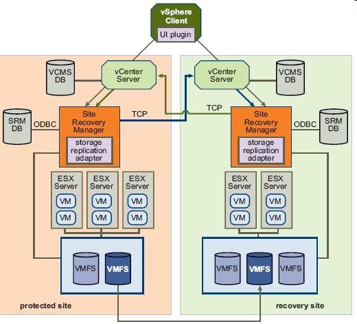 Figure 1: VMware vcenter Site Recovery Manager architecture Protected and recovery sites In a typical Site Recovery Manager installation, the protected site provides business-critical data center