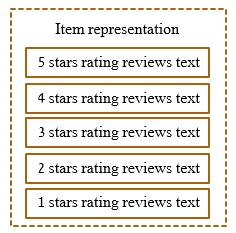 In this dataset each review contains an overall rating, and textual comment.