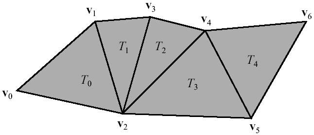 Model description Triangle strips