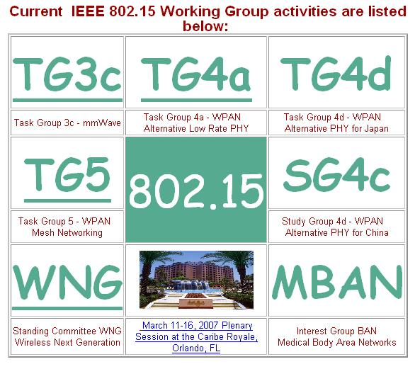 2 IEEE 802.15 Working Group for WPAN IEEE Std 802.15.1-2002 - 1Mb/s WPAN/Bluetooth v1.x derivative work 802.15.2 - Recommended Practice for Coexistence in Unlicensed Bands 802.15.3-20+ Mb/s High Rate WPAN for Multimedia and Digital Imaging 802.