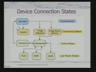 (Refer Slide Time: 27:56) So, this is the state diagrams. So, of the state which in device is so, it is typically standby vso, the elegance are blue is unconnected.