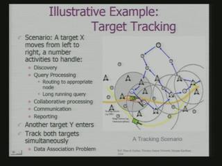 (Refer Slide Time: 46:41) These are simple example that of the target tracking. I can track a target tracking using a variety of sensors.