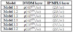 International Journal of Computer Science and Telecommunications [Volume 2, Issue 8, November 2011] 16 TABLE 2 DIFFERENT NETWORK SCHEMES AND MODELS The unit costs of capacity are shown in Table 3.