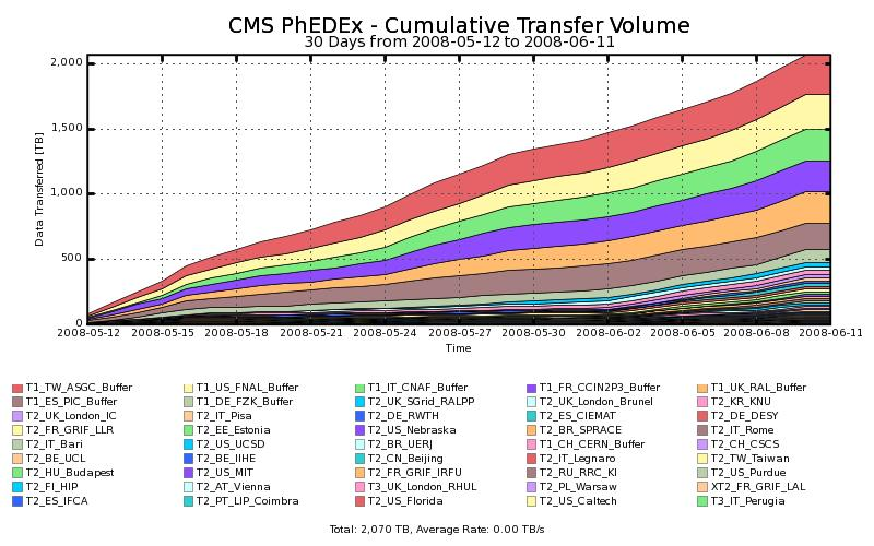 CMS Service Challenges - 2 Cumulative data volume transferred during CSA08: > 2
