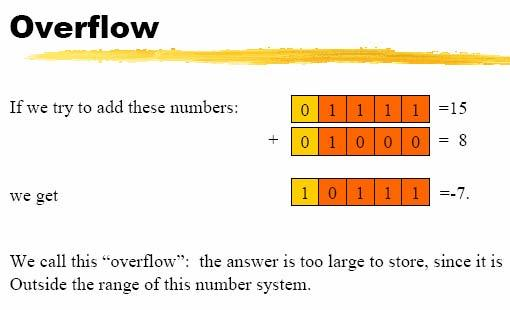 Fixed point arithmetic: Easy: always get an integer answer.