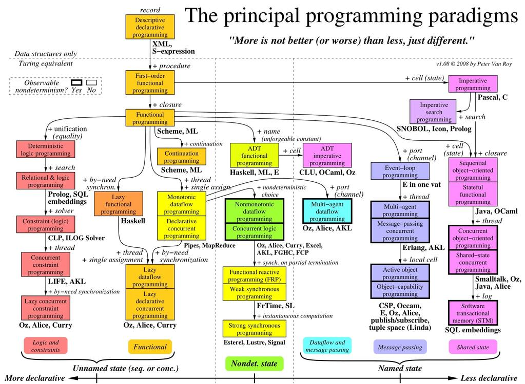 Introduction to the different Programming Paradigm The different programming paradigm