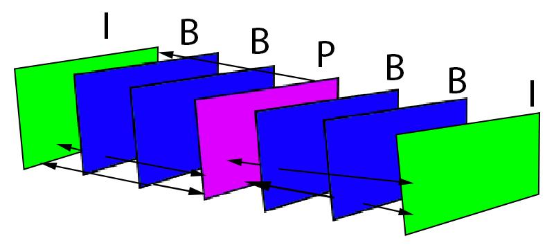 6.2.4 GOP (Group of Pictures) Structure A GOP structure is a term to describe both the order and number of a group of frames, each made up of an Intra Frame (I-frame), plus Predicted Frames