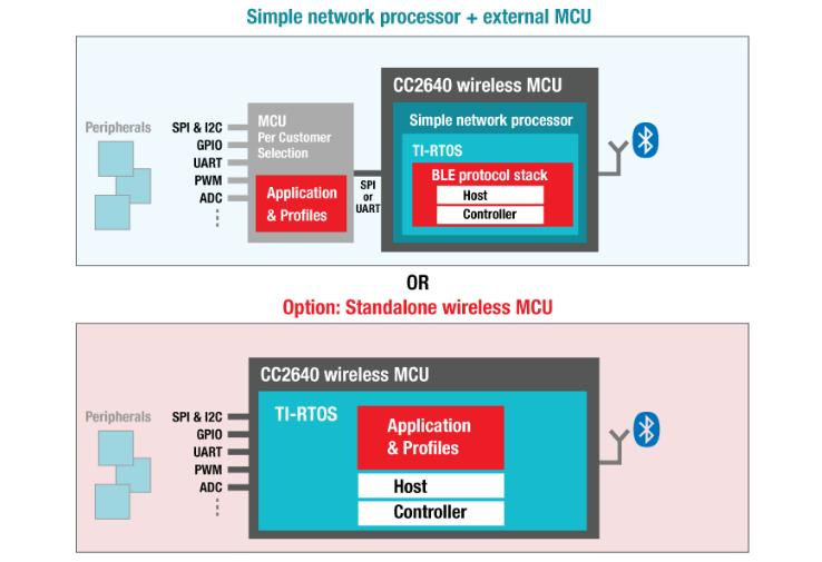 TI offers two options to add BLE to your application Simple Network processor: add BLE to existing Host MCU (industrial,
