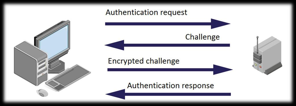 Authentication eavesdropping Attacker knows challenge and