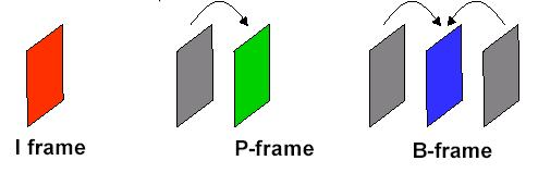 MPEG video time domain processing Group of Pictures (GOP) I-frames Can be reconstructed without any reference to other frames, like still pictures